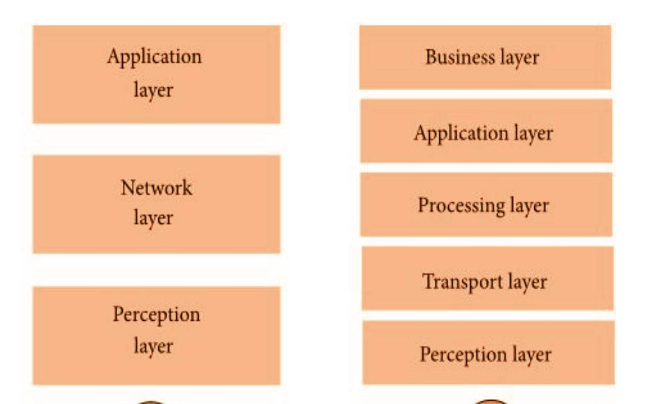These Are The Layers Of The (IoT)Internet of Things
